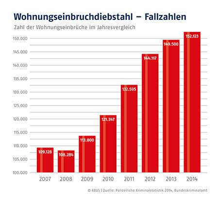 Kriminalstatistik für 2014 © Infografik: ABUS / Quelle: Polizeiliche Kriminalstatistik 2014